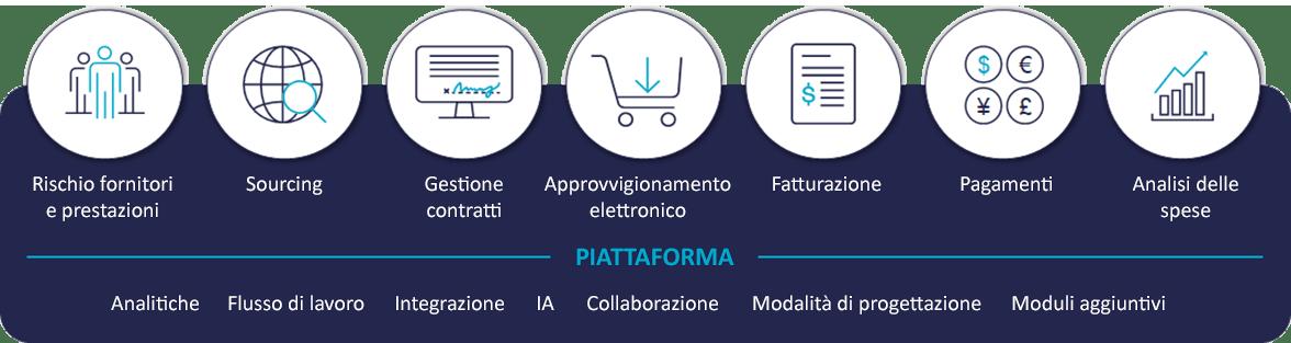 Schema Platform